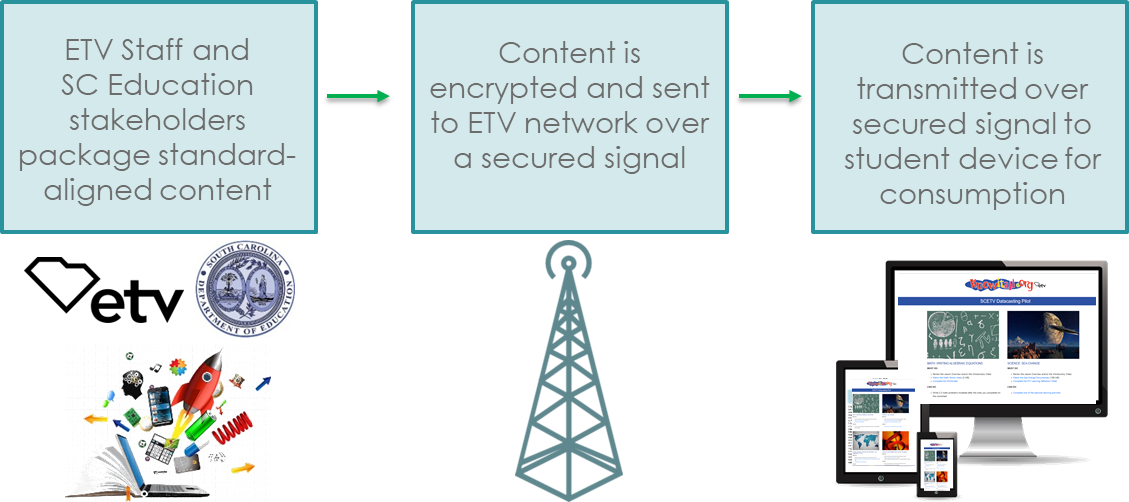 SCETV creates and packages standards-aligned content. Content is encrypted. Content is transmitted over secured signal to student devices.